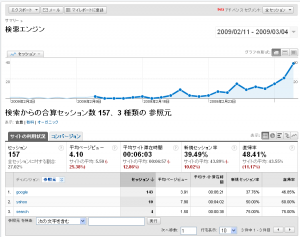 検索エンジンからの来訪者グラフ