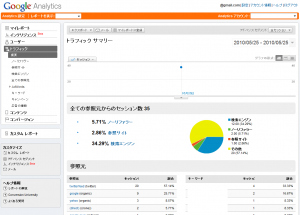 Google AnalyticsでのTwitterフィード表示